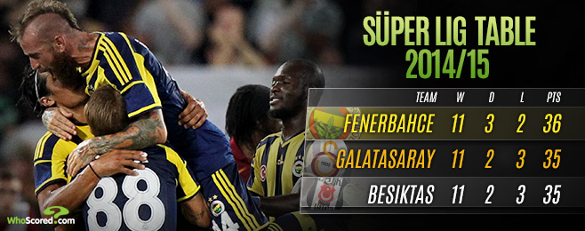 League Focus: The Süper Lig Title Challengers – A Three Horse Race