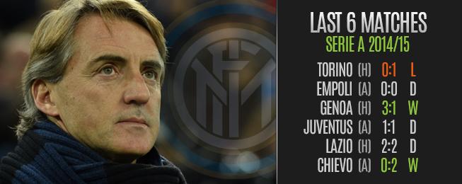 Team Focus: Results Hard to Come By as Mancini Attempts to Restore Inter of Old