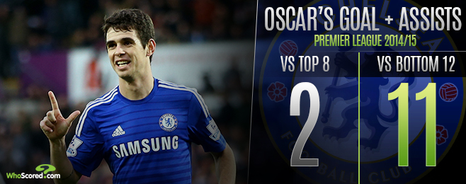 Player Focus: Prevailing Inconsistency Preventing Oscar's Rise to the Top