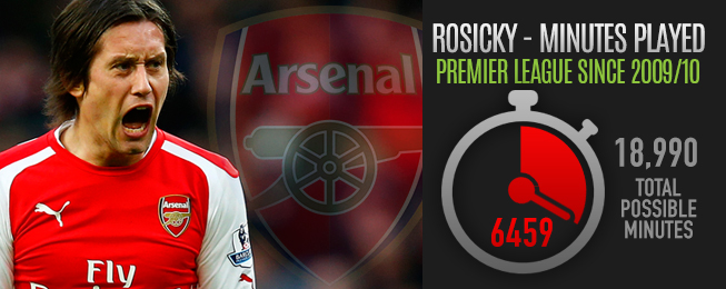 Player Focus: Ageing Rosicky Proving He Still Has Something to Offer Arsenal