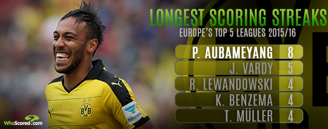 Player Focus: The Longest Player Scoring Streaks Revealed