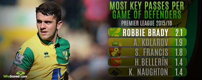 Player Focus: Robbie Brady's Promising Start to Life at Norwich