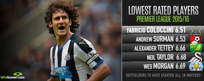 Team Focus: Newcastle's Defensive Frailties Undermining Progress Under McClaren