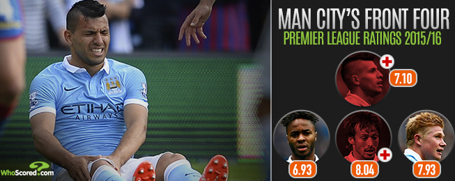 Player Focus: More Needed from Sterling as Injuries Threaten to Curtail City's Season