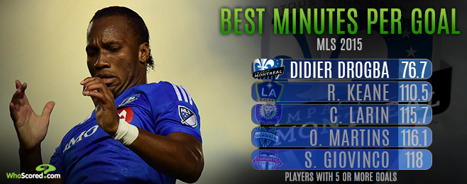 Player Focus: Drogba Spearheading The Impact's Playoff Charge With Aplomb