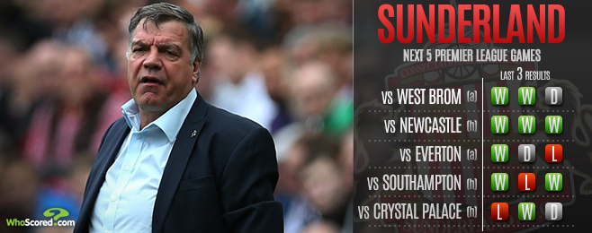 Team Focus: Pragmatic Allardyce Approach Needed for Sunderland to Progress