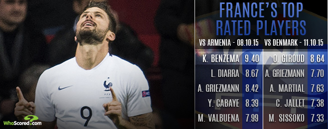 Team Focus: Fierce Competition Apparent as France Brush Aside Denmark