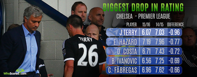 Team Focus: Guiltiest Culprits in Club-Wide Collapse at Chelsea