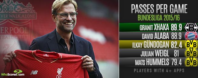 Team Focus: 10 Players Klopp May Pursue if Planning Bundesliga Raid