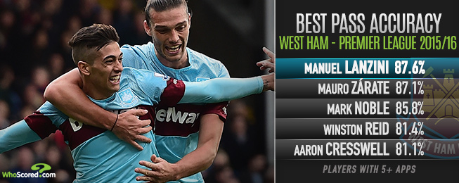 Player Focus: Impressive Lanzini Quickly Becoming West Ham's Jewel