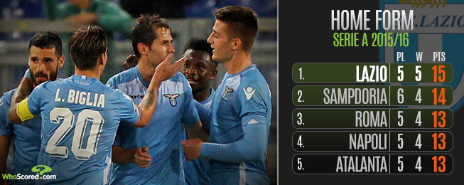 WhoScored Tipster: Serie A Steals Limelight in this Weekend's Top Tips