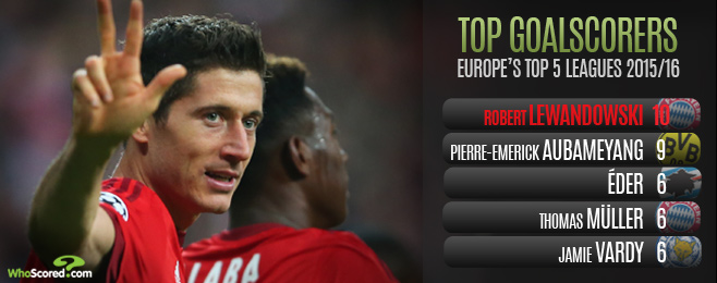 Player Focus: Lewandowski Proving He Deserves Place Among World's Best Strikers