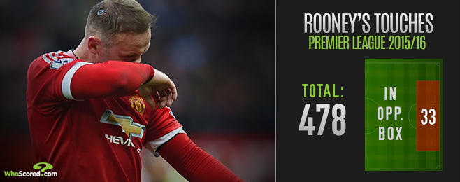 Player Focus: Is Rooney Holding Manchester United Back?