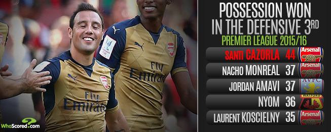 Player Focus: Cazorla Continues to Impress in Withdrawn Midfield Role