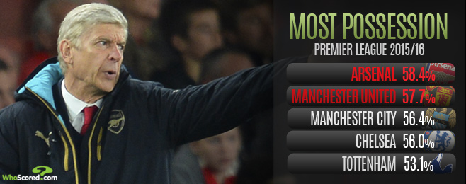 Match Focus: Wenger Needs Big Response When Arsenal Welcome United