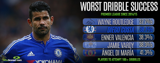 Player Focus: Classless Costa at the Forefront of Chelsea's Goalscoring Struggles