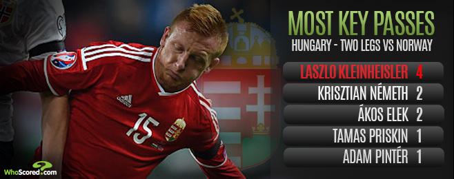 Player Focus: Kleinheisler an Unlikely Hero as Hungary Return to the Big Time