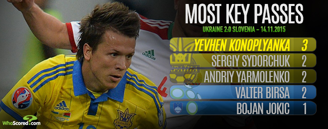 Player Focus: Konoplyanka Crucial as Ukraine Look to Finish the Job
