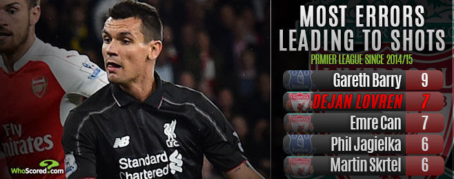 Player Focus: Lovren Must Defy Critics to Secure Liverpool Starting Berth