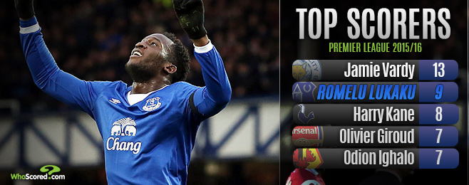 Player Focus: Lukaku Primed to Enjoy Most Prolific Season to Date