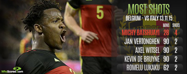 Team Focus: Belgium Not Yet Transcendent but Among Euro Favourites
