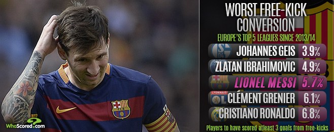 Player Focus: Messi & Ronaldo Can't Compete Among Best Free-Kick Takers