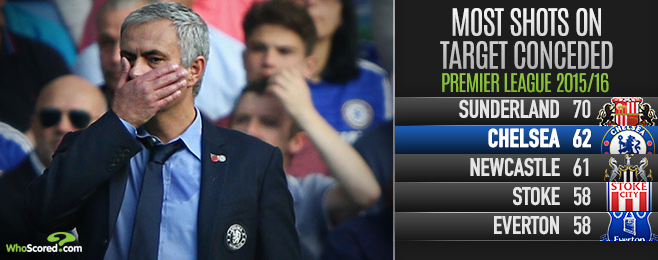 Team Focus: Under Pressure Mourinho Facing Decisive Double Header