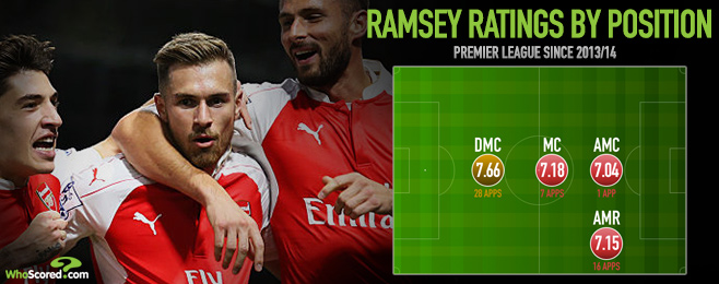 Player Focus: Coquelin's Injury Presents Ramsey Central Role he Craves