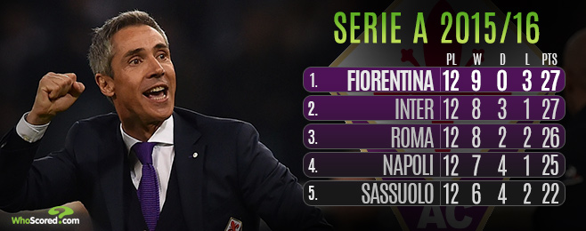 Team Focus: Sousa's Winning Mentality has Fiorentina Pushing for Glory