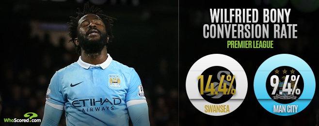 Player Focus: Bony Still Yet to Convince as Stand-in Striker at City