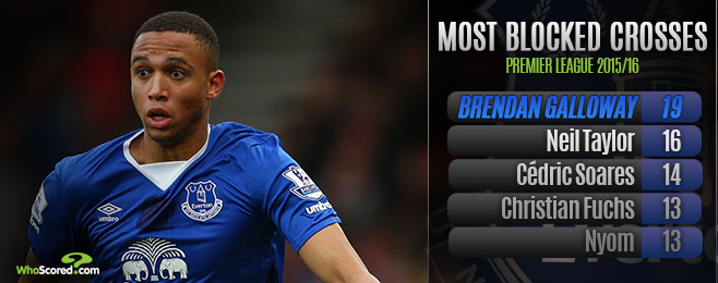 Player Focus: Does Baines Warrant Immediate Return to Everton Starting XI?