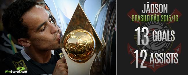 League Focus: Brasileirão 2015 Season Review