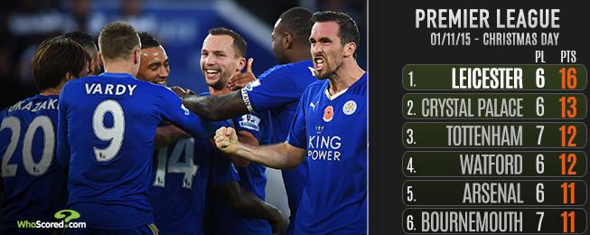 League Focus: Five Premier League Musings this Christmas