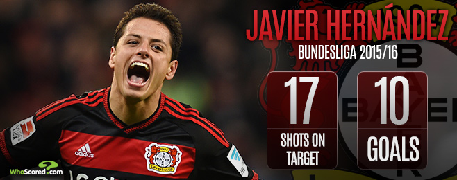 Player Focus: Javier Hernandez's Rich Vein of Goalscoring Form