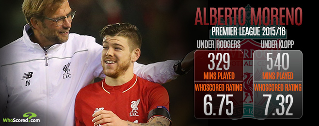 Player Focus: Klopp Influence Resulting in Vastly Improved Moreno Form