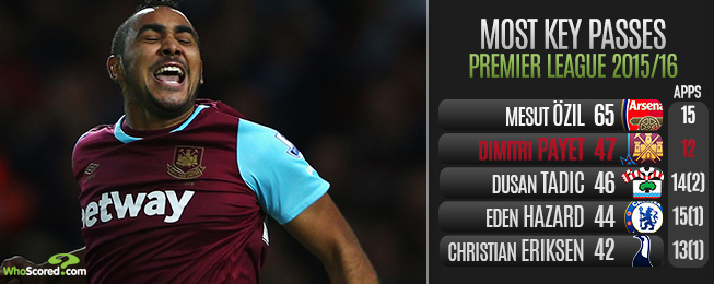 Player Focus: Payet Absence the Root of West Ham's Offensive Woes