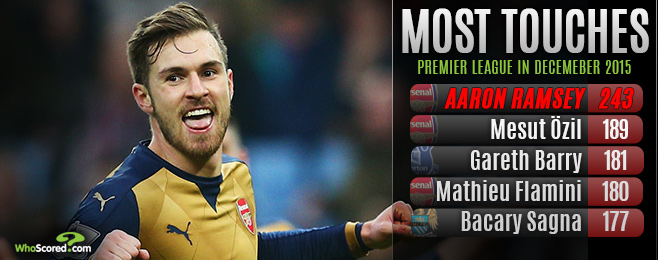 Player Focus: Ramsey Enjoying Central Limelight Once Again