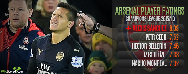 Team Focus: Can Arsenal Cope Against Olympiakos Without Fundamental Core?