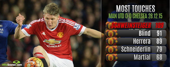Player Focus: Schweinsteiger Not Offering United Enough Thrust From Deep