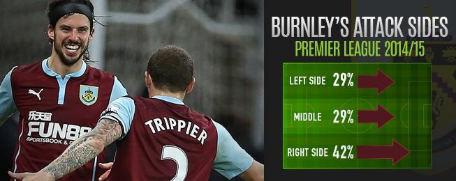 Player Focus: Partnership Between Boyd & Trippier Vital to Burnley's Survival