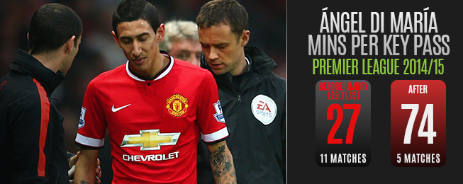 Team Focus: Di María Amongst Those Suffering From Van Gaal's Long Ball Approach