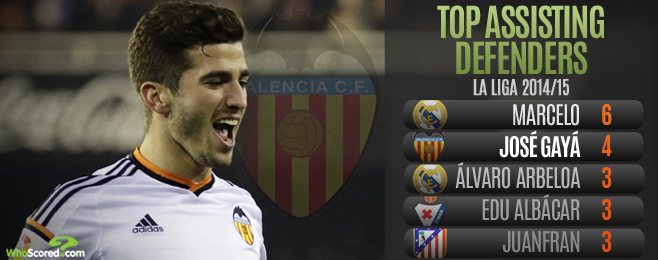 Player Focus: José Gayá - The Latest Valencia Left-Back Set to Become the Real Deal