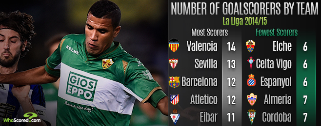 Team Focus: The Reliance on Teams' Top Goalscorers in La Liga
