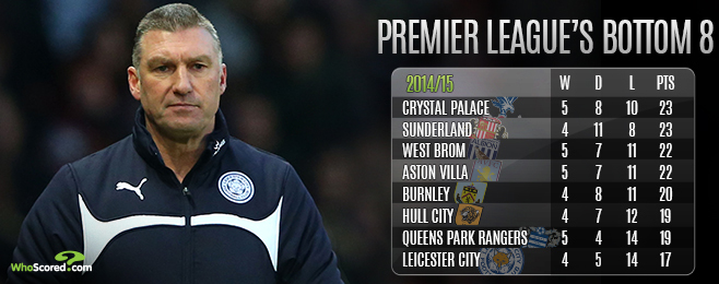 Team Focus: Assessing the Premier League Relegation Run-in