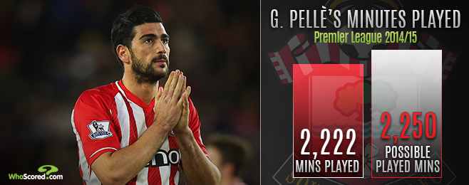 Player Focus: Lack of Competition Affecting Fatigued Pellè's Form