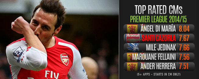 Player Focus: Cazorla Flourishing in Withdrawn Central Midfield Role