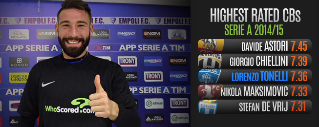 WhoScored Exclusive: Lorenzo Tonelli Talks On Team Ethic, Aspirations & Idols with WhoScored