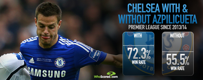 Player Focus: Why Unassuming Azpilicueta Has Cemented His Place at Chelsea