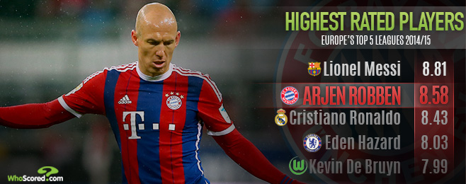 Player Focus: Relentless Robben Continuing Bayern Development Under Pep