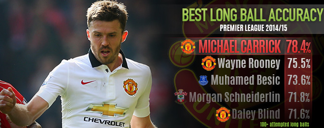 Player Focus: Could Carrick be as Integral to England as he is to United?